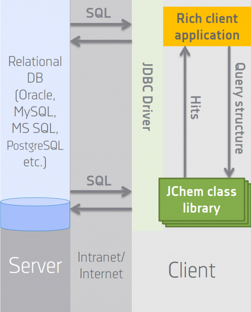 JChem Base architecture