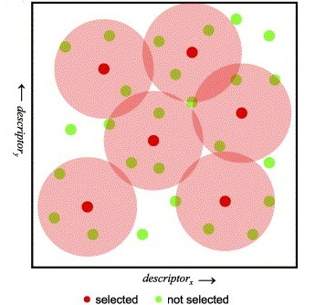 Sphere Exclusion clustering with JKlustor
